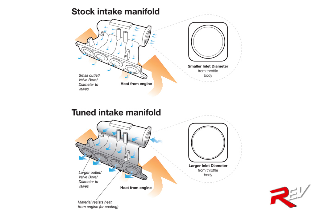 inlet manifold diagram  inlet  free engine image for user