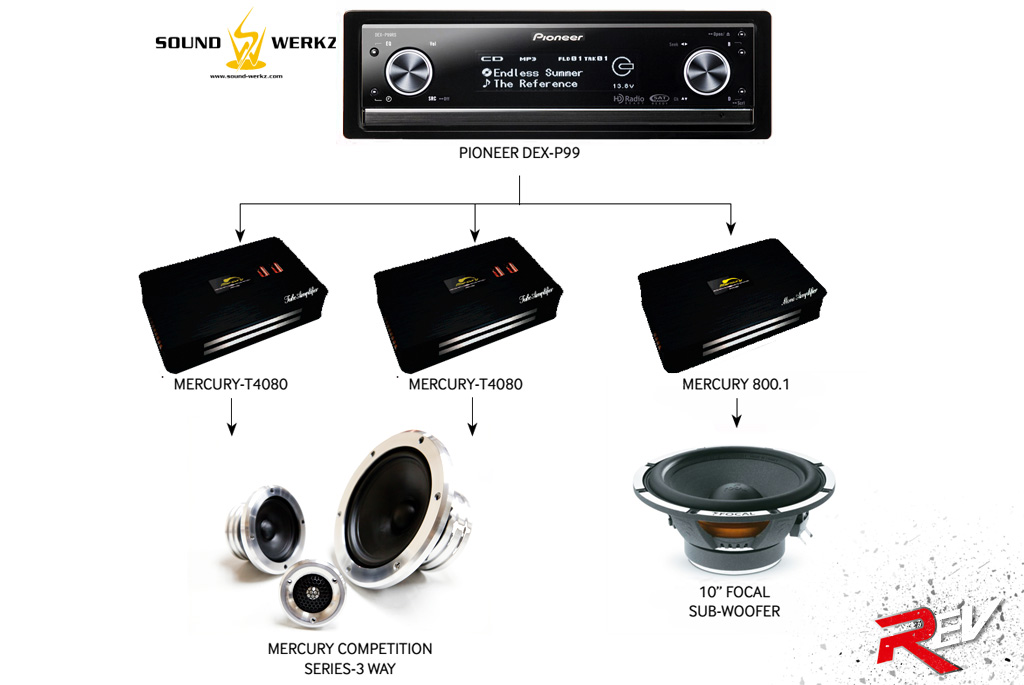 Car Sound System Setup Diagram Vehicle Individually With